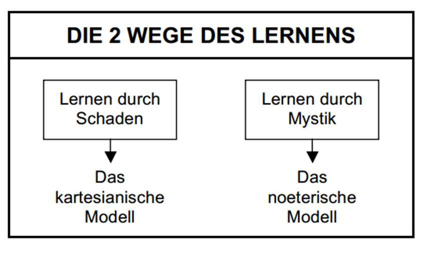 2 Wege des Lernens_Gerken